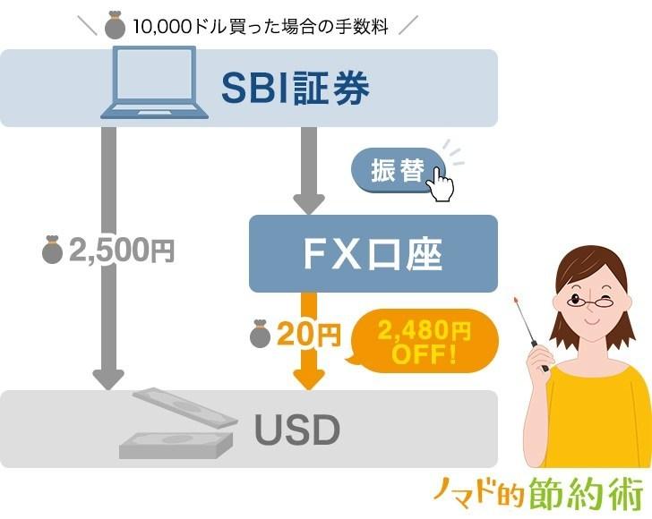 SBI証券のFXで米ドルを買ったときの手数料比較