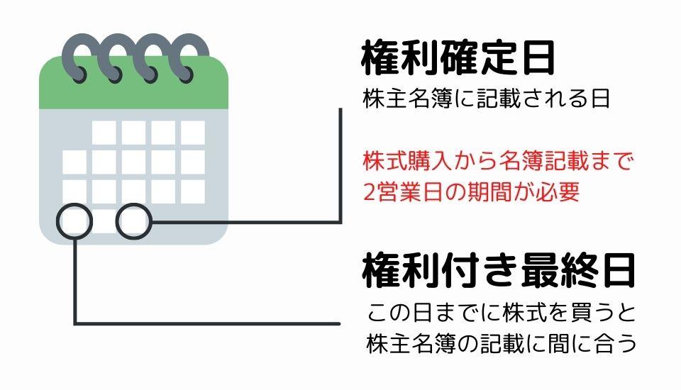 権利確定日と権利付き最終日の解説